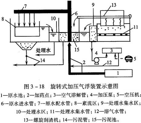 旋压式加压气浮装置结构图