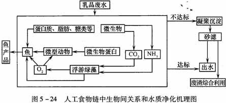 泰和pafc指出乳品工业废水处理